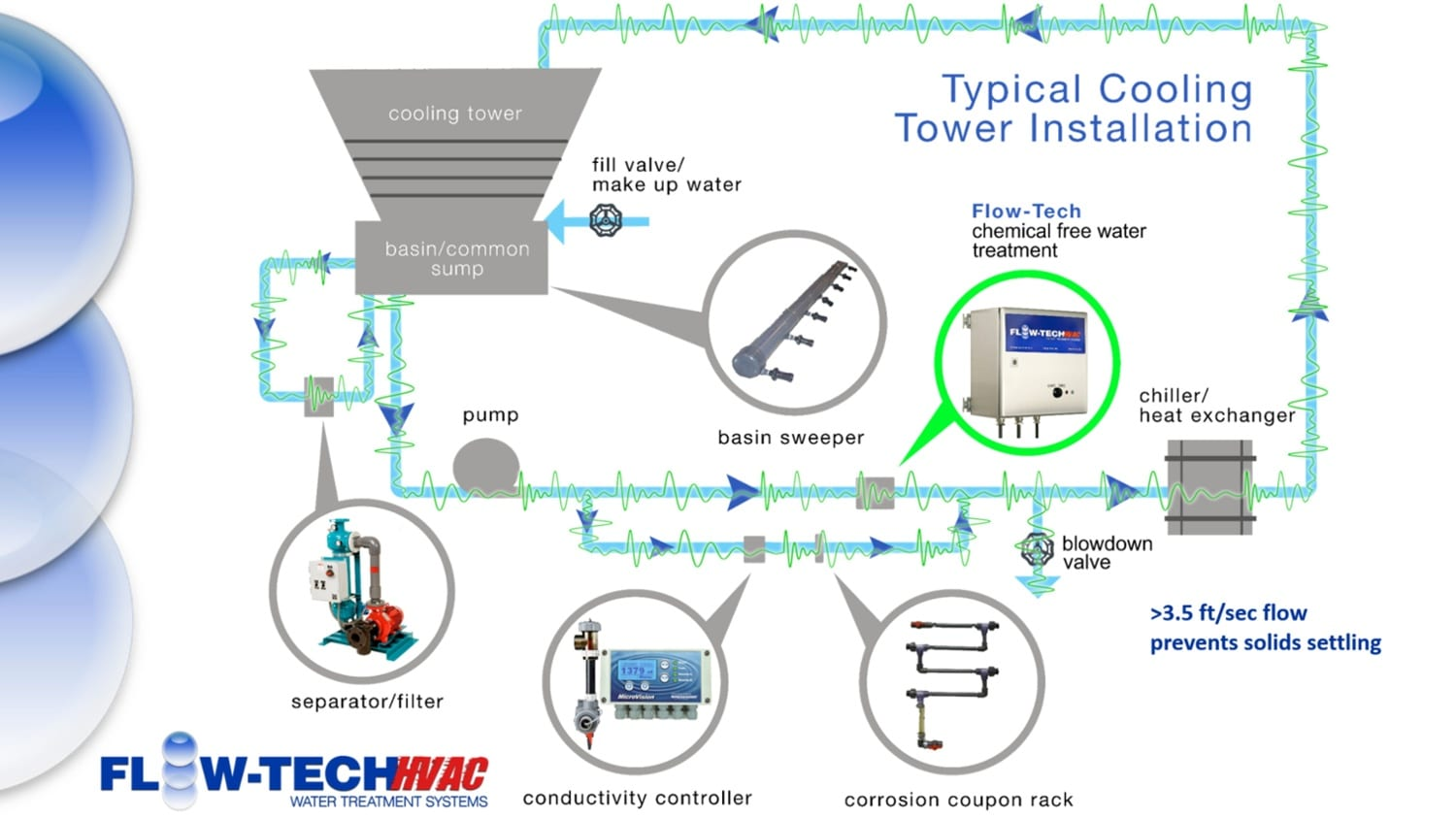 flow-tech water treatment