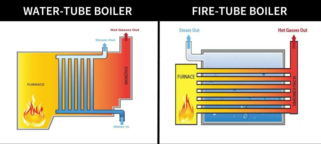water tube vs fire tube boiler