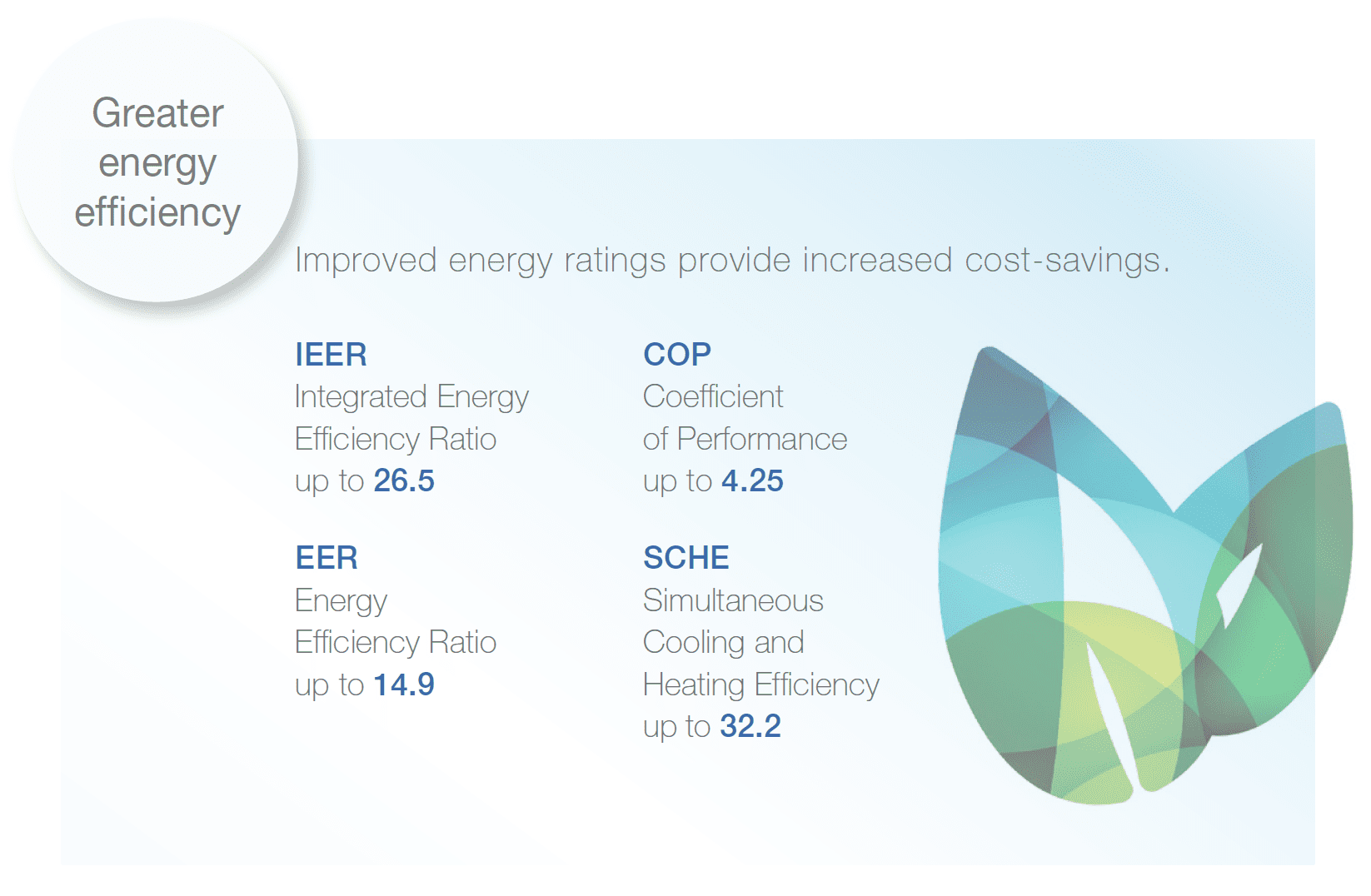 hitachi VRF energy efficiency