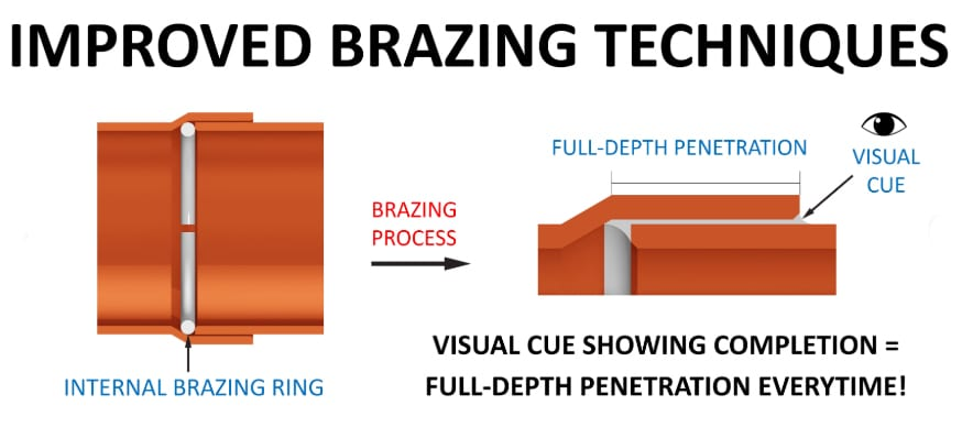 Reftekk Brazing Techniques